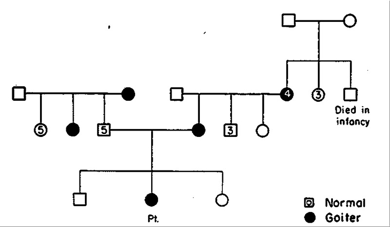 The Nephrotic Syndrome as a Complication of Perchlorate