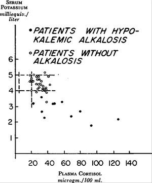 Pathogenesis of Hypokalemic Alkalosis in Cushing's