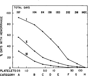 The Quantitative Relation between Platelet Count and