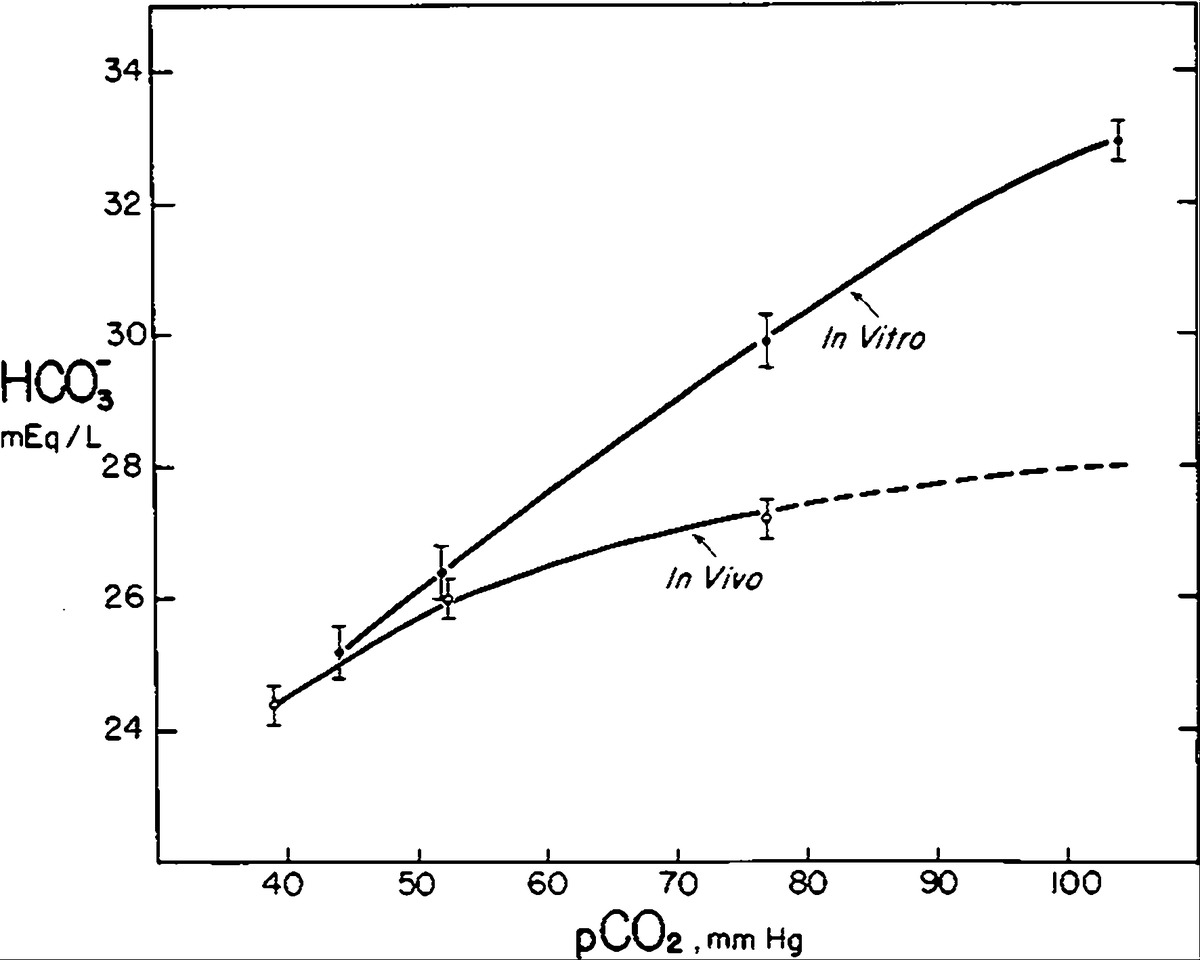 Carbon Dioxide Titration Curve of Normal Man — Effect of