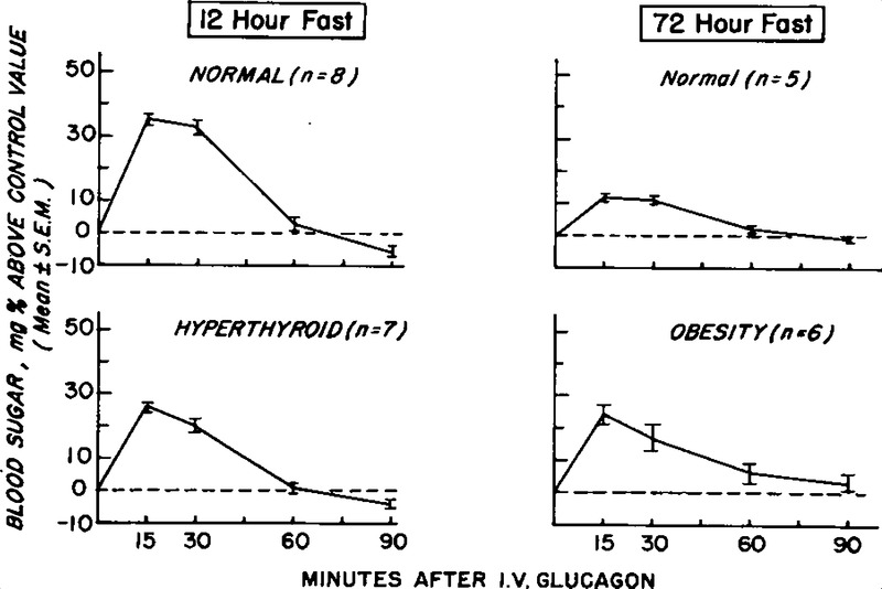 Alcohol Hypoglycemia — Alcohol Infusion to Test