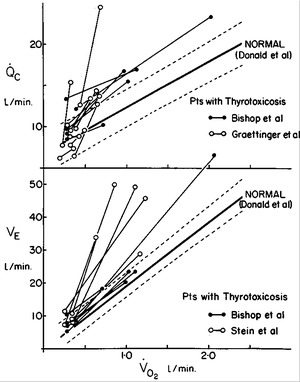 Circulatory and Ventilatory Response to Exercise in