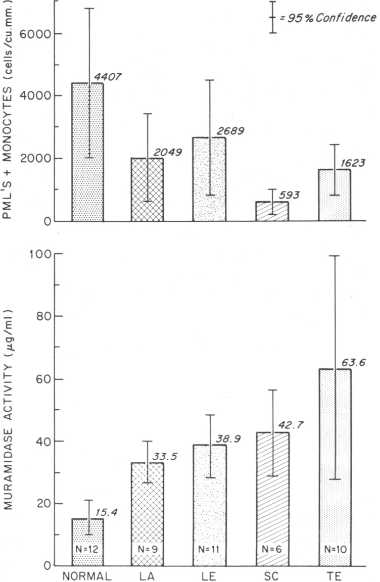 Defective Granulocyte Regulation in the Chediak–Higashi