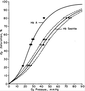 Physiologic Implications of a Hemoglobin with Decreased