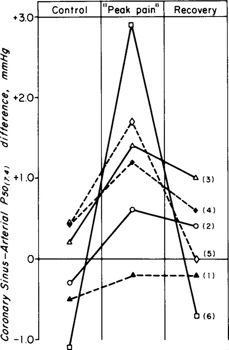 hight resolution of cs art p 50 difference during control peak pain and recovery