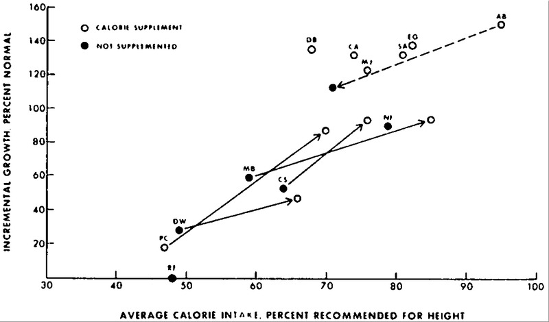 Relation of Calorie Deficiency to Growth Failure in