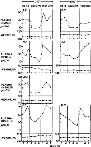 Effect of Diet Composition on the Hyperinsulinemia of