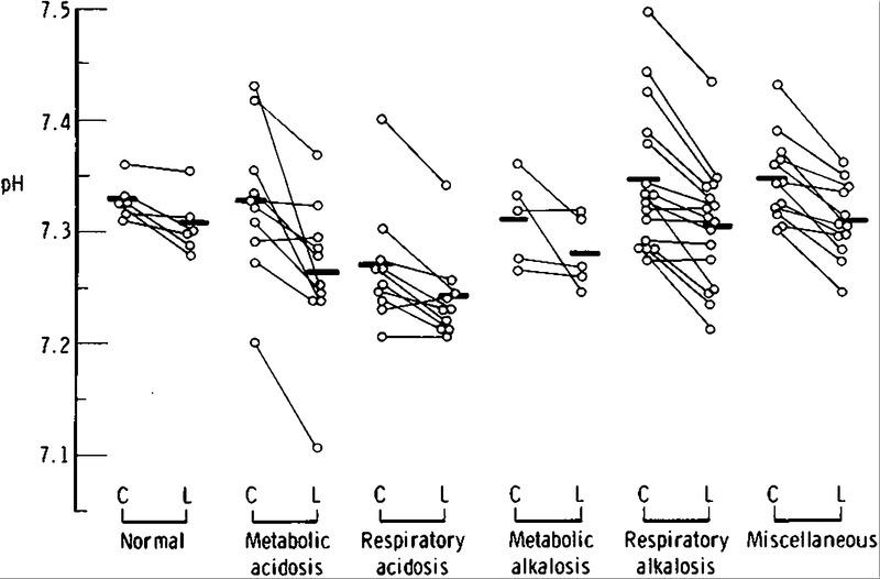 Acid-Base Balance of Cisternal and Lumbar Cerebrospinal