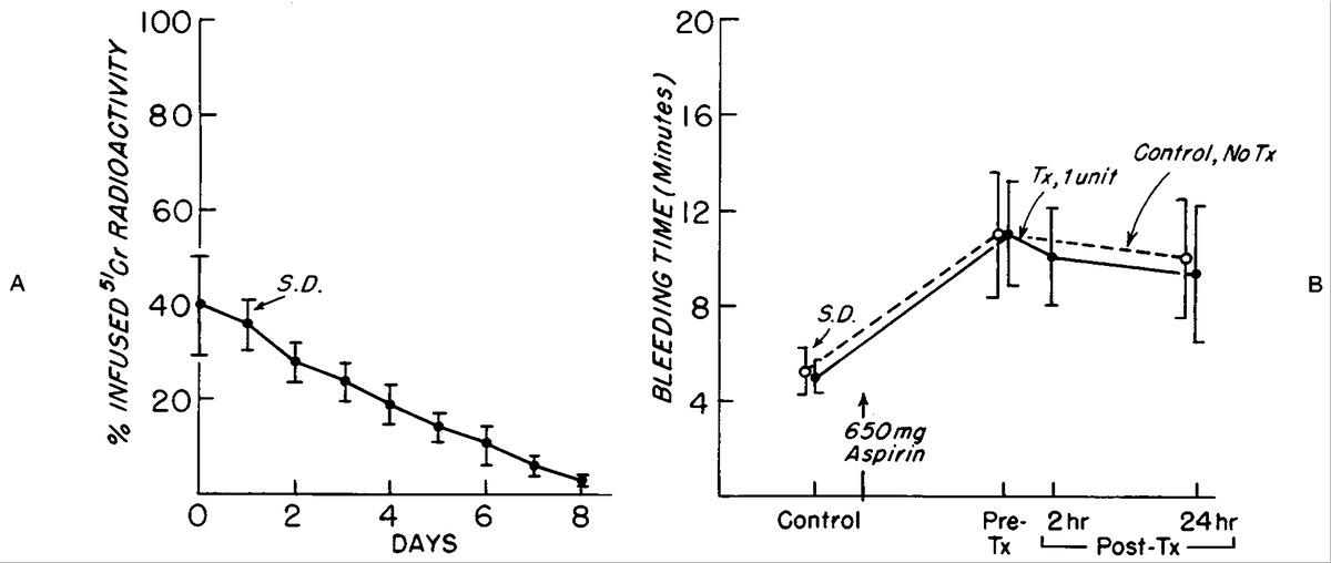 Hemostatic Effectiveness of Liquid-Preserved and