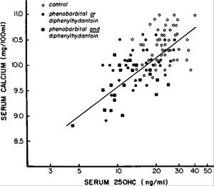 Serum 25-Hydroxycalciferol Levels and Bone Mass in