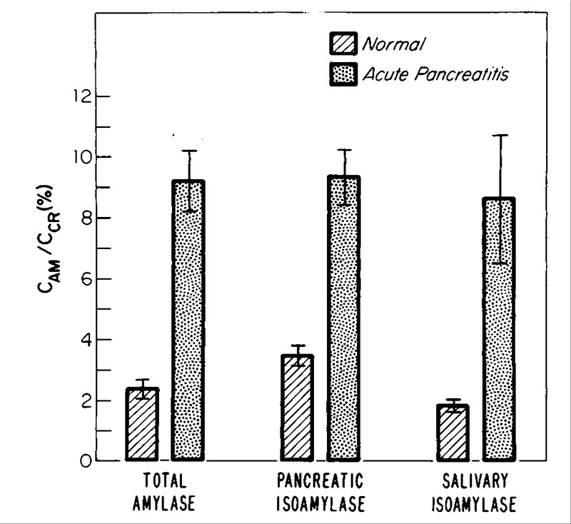Mechanism of Increased Renal Clearance of Amylase