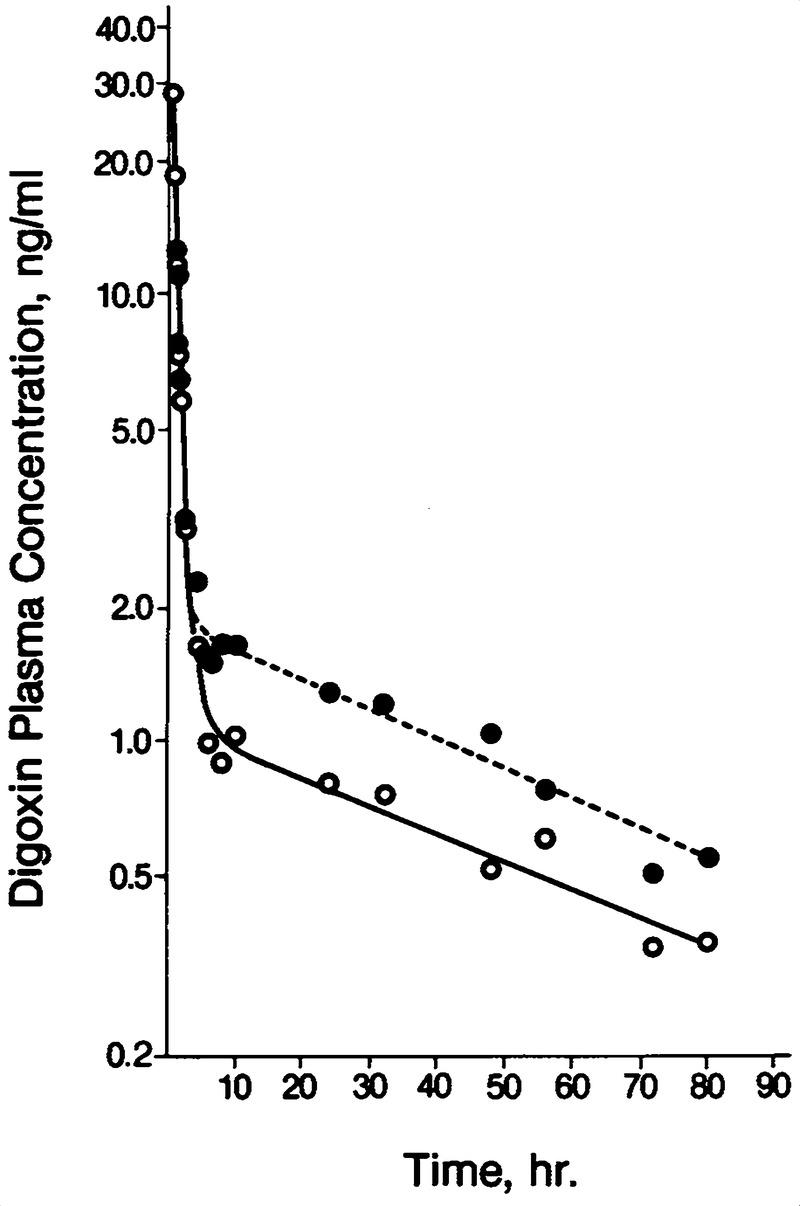 Digoxin-Quinidine Interaction — Pharmacokinetic Evaluation
