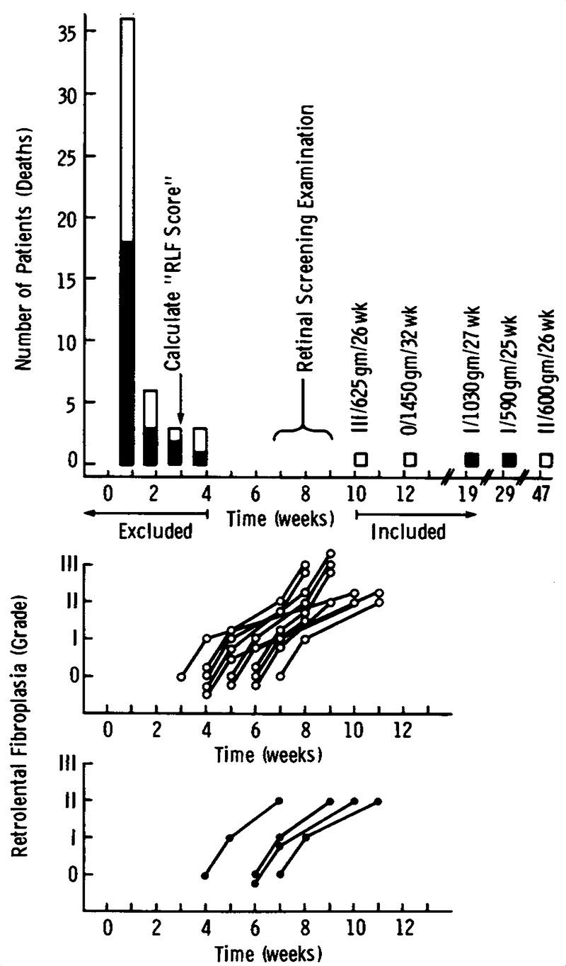 Retrolental Fibroplasia: Efficacy of Vitamin E in a Double