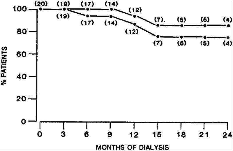 Continuous Ambulatory Peritoneal Dialysis in Diabetics
