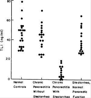 Trypsin-like Immunoreactivity as a Test for Pancreatic