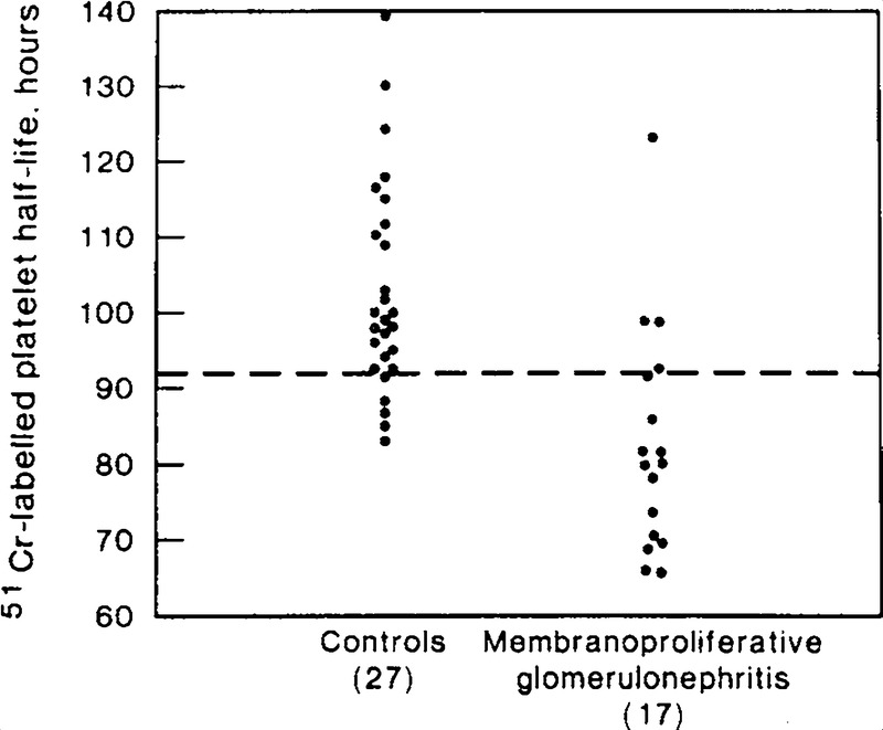Membranoproliferative Glomerulonephritis — A Prospective