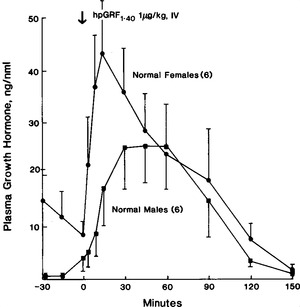 Impaired Growth Hormone Responses to Growth Hormone