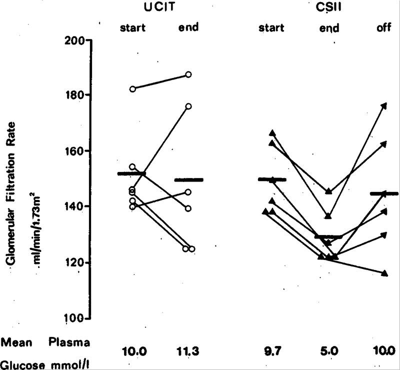 Effect of Blood Glucose Control on Increased Glomerular