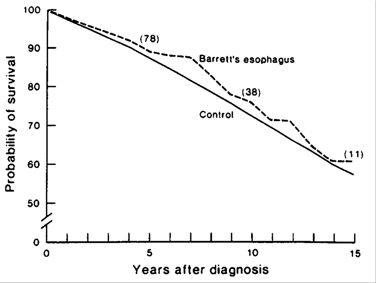 The Incidence of Adenocarcinoma in Columnar-Lined (Barrett