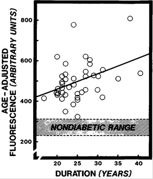 Relation between Complications of Type I Diabetes Mellitus