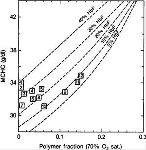 Levels of Fetal Hemoglobin Necessary for Treatment of