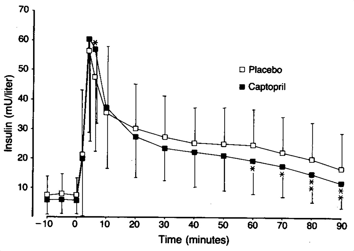 A Comparison of the Effects of Hydrochlorothiazide and