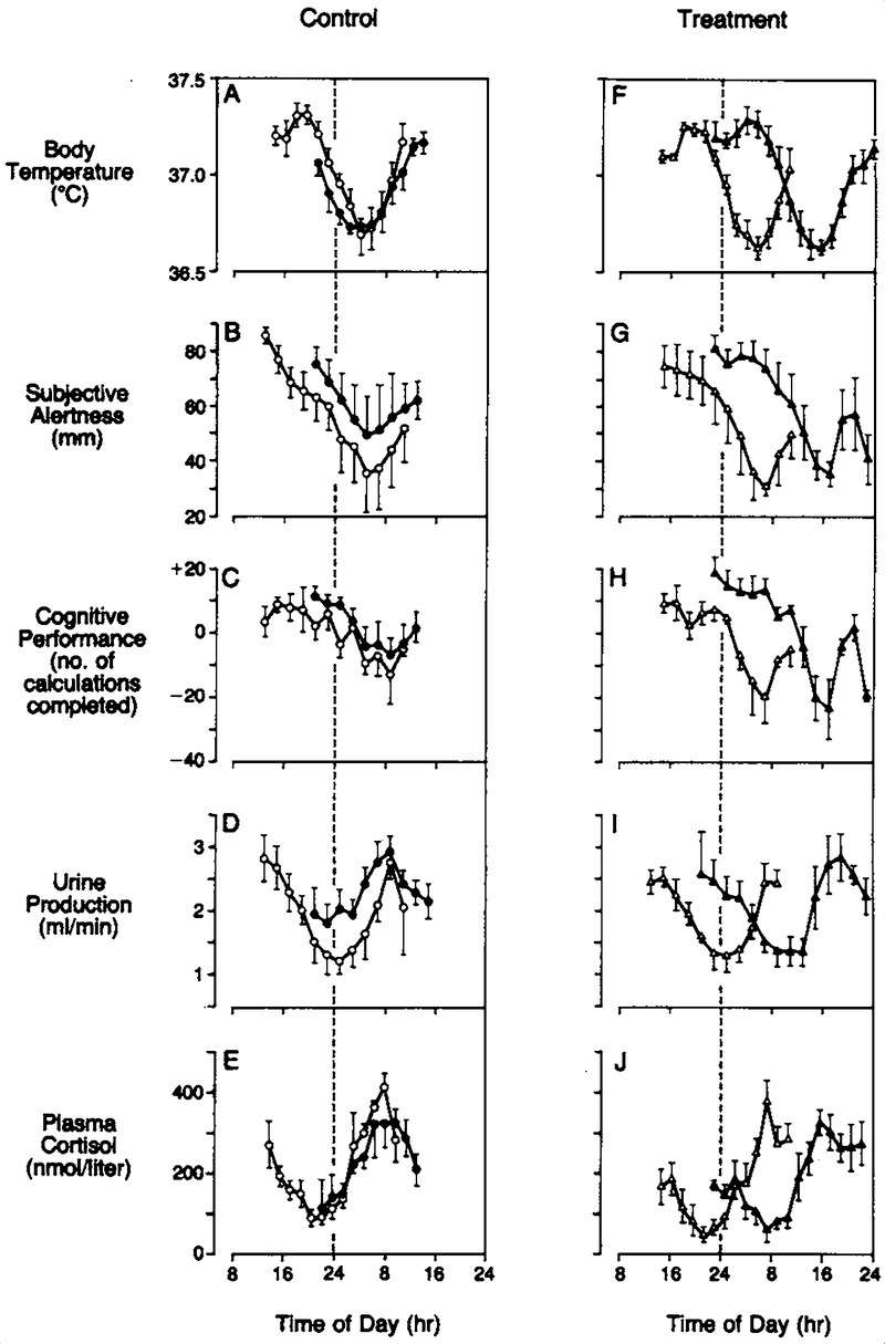 medium resolution of 24 hour patterns of physiologic and behavioral variables