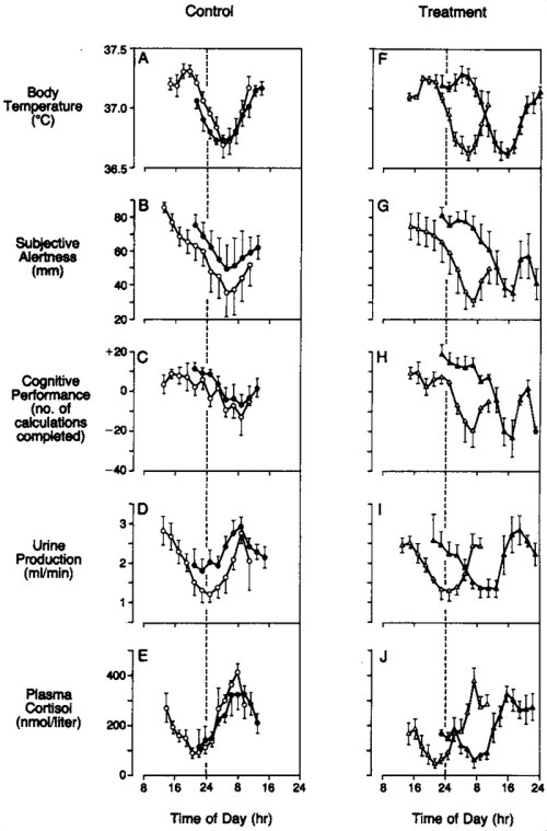 small resolution of 24 hour patterns of physiologic and behavioral variables