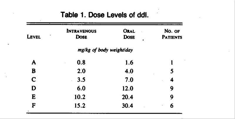 Didanosine lab tests