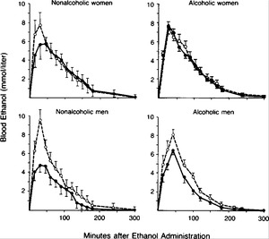 High Blood Alcohol Levels in Women — The Role of Decreased