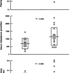 plasma potassium level serum aldosterone level and plasma renin activity in patients with primary aldosteronism with and without renal cysts at the time  [ 800 x 1446 Pixel ]
