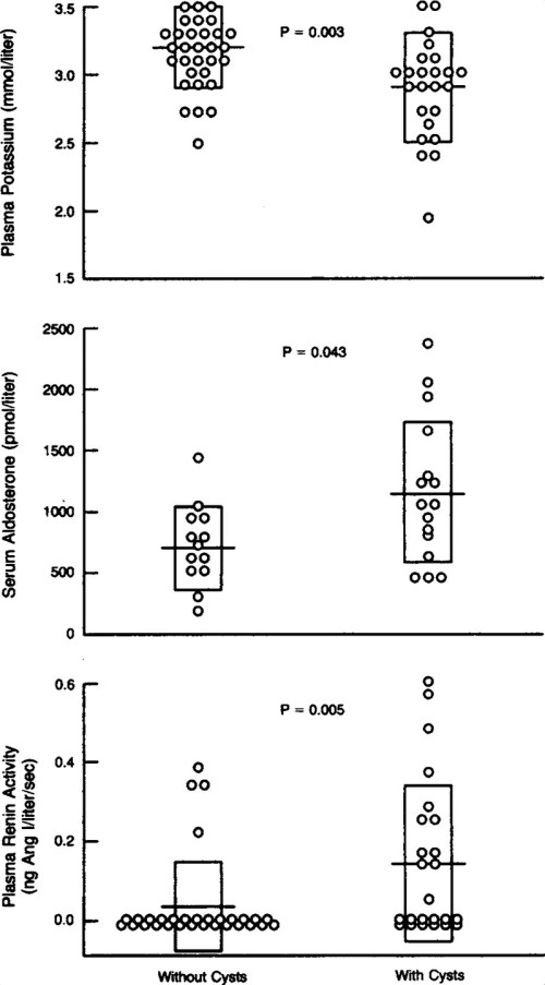 small resolution of plasma potassium level serum aldosterone level and plasma renin activity in patients with primary aldosteronism with and without renal cysts at the time