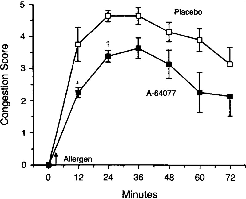 Reduced Allergen-Induced Nasal Congestion and Leukotriene