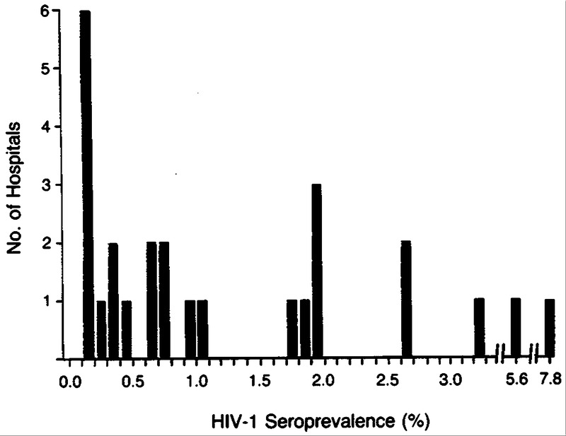 Seroprevalence Rates of Human Immunodeficiency Virus