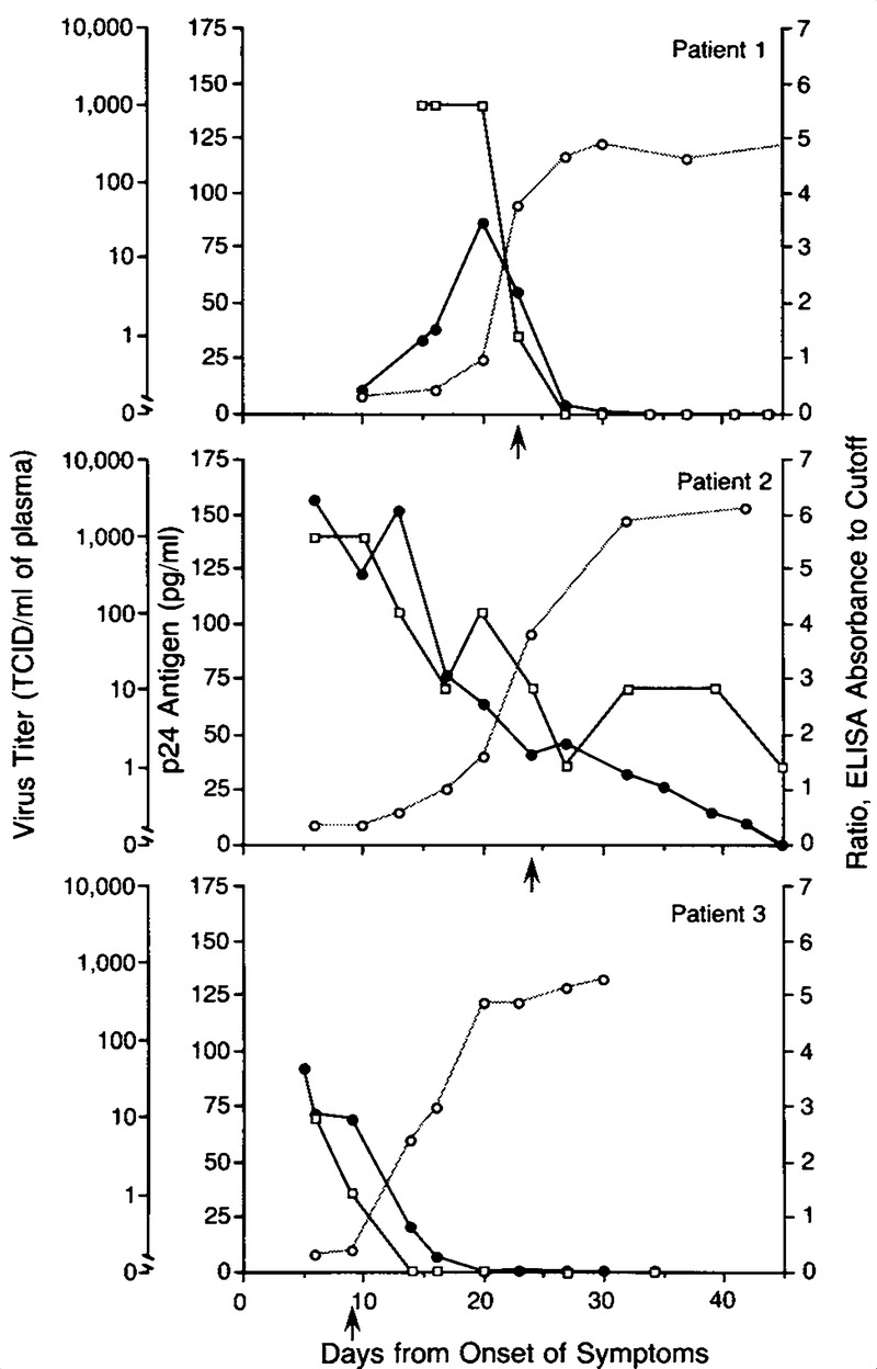 High Titers of Cytopathic Virus in Plasma of Patients with