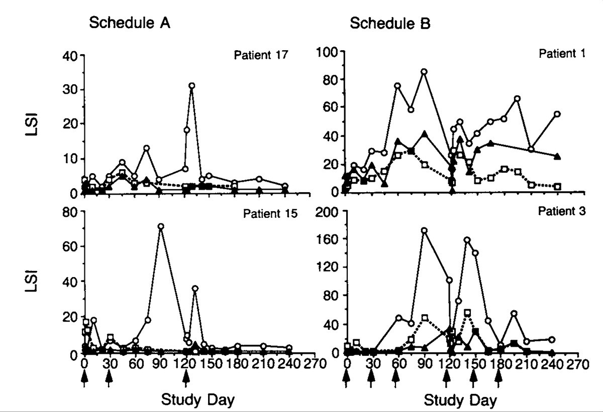 A Phase I Evaluation of the Safety and Immunogenicity of