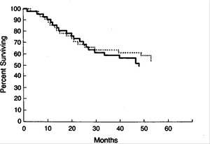 Induction Chemotherapy plus Radiation Compared with