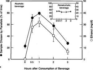 The Transfer of Alcohol to Human Milk — Effects on Flavor