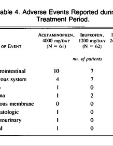Table adverse events reported during the treatment period also comparison of an antiinflammatory dose ibuprofen analgesic rh nejm