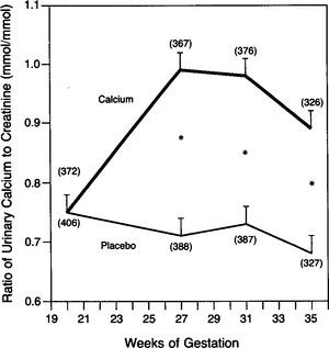Calcium Supplementation to Prevent Hypertensive Disorders