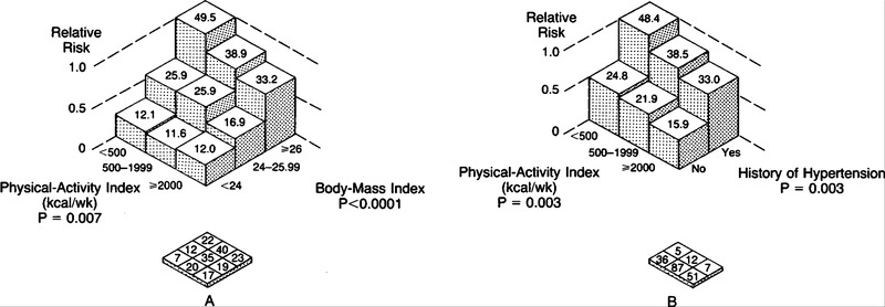 Physical Activity and Reduced Occurrence of Non-Insulin