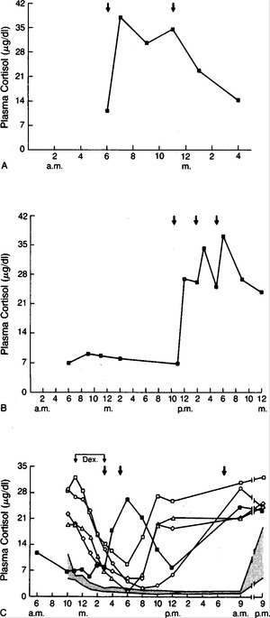 Gastric Inhibitory Polypeptide–Dependent Cortisol