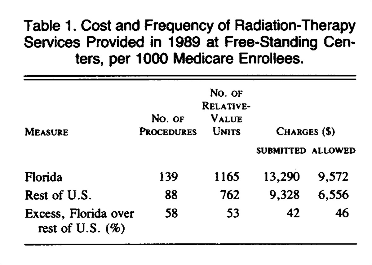 Consequences of Physicians' Ownership of Health Care