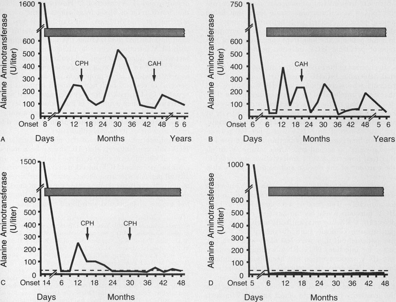The Natural History of Community-Acquired Hepatitis C in