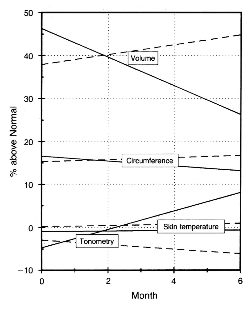 hight resolution of figure 1 measurements of edematous arms during the placebo period dashed lines and the active drug period solid lines