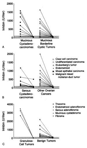 Elevated Serum Inhibin Concentrations in Postmenopausal