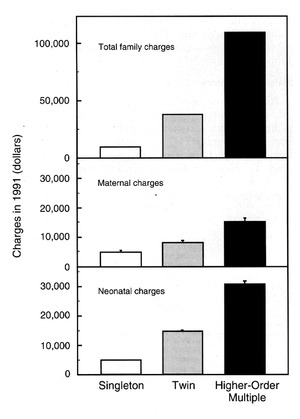 The Economic Impact of Multiple-Gestation Pregnancies and