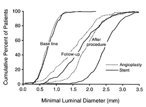 A Randomized Comparison of Coronary-Stent Placement and