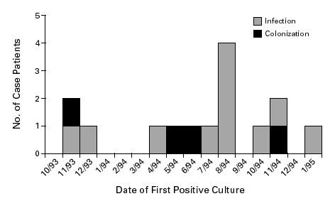 An Epidemic of Malassezia pachydermatis in an Intensive