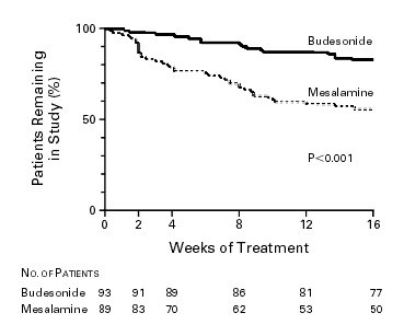 A Comparison of Budesonide and Mesalamine for Active Crohn